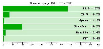Muestra el efecto del porcentaje de código css