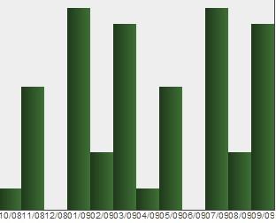 utilidad de gráfico de código CSS + js