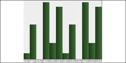CSS + js код диаграммы Утилита